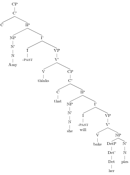 Syntax tree diagram generator online download wiring diagrams drawing sentence syntax trees amy reynolds rh amyrey web unc edu syntx spanish tree diagram french ccuart Images
